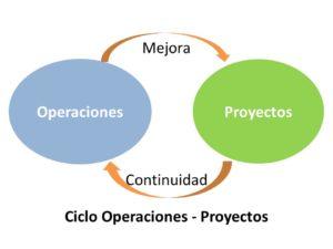 Operacion-proyecto