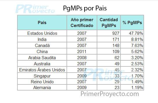 pgmp x Pais