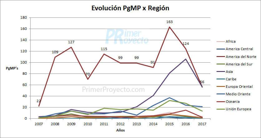 pgmp region