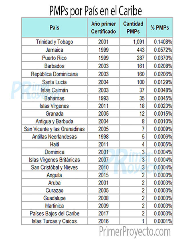 Pmp_dato Caribe