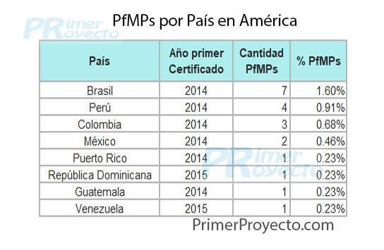 Cuántos PfMP y PgMP hay en América