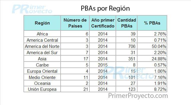 Cuántos Certificados PMI PBA y ACP hay
