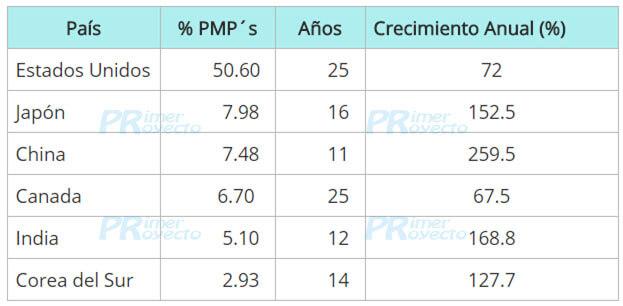 Cuántos PMPs hay 2008