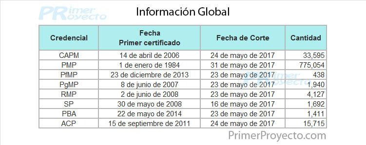 Datos Globales a Mayo del 2017