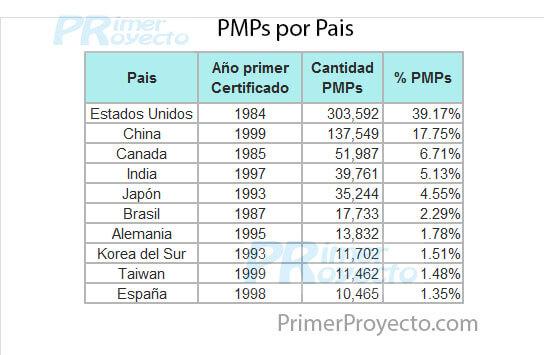 PMPs datoxPais