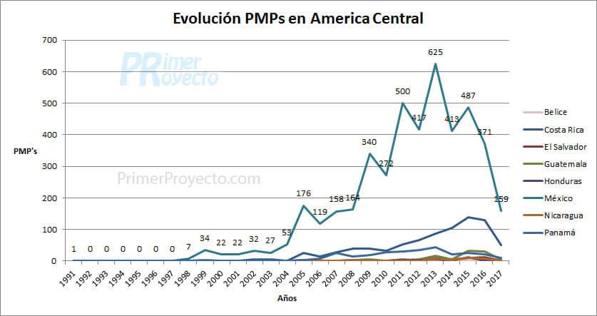 pmp Acentral