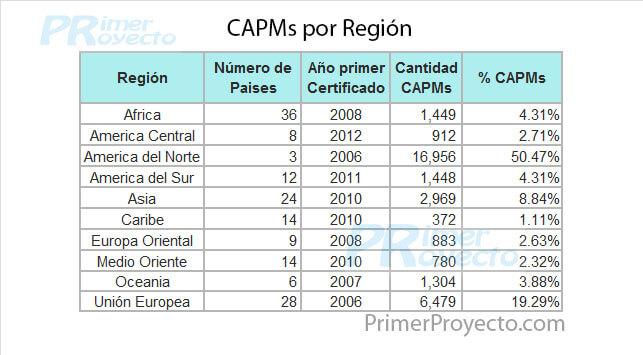 Cuántos Certificados CAPM, PfMP y PgMP hay
