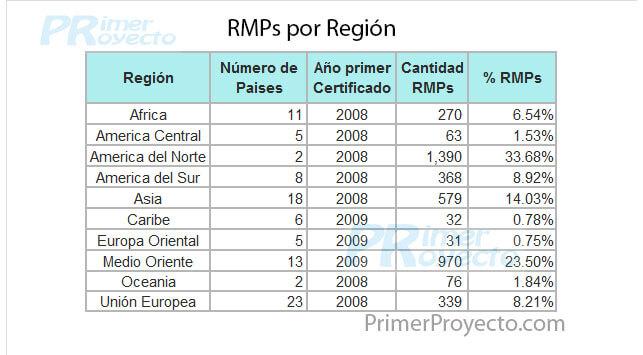 Cuántos Certificados PMI RMP y SP hay