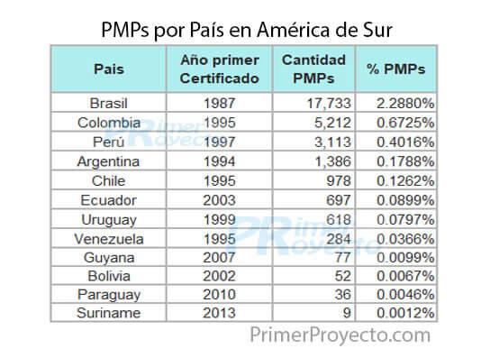 Pmp_dato Sur